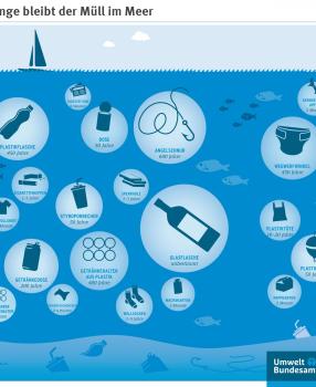 Tag 36: Plastikwasser